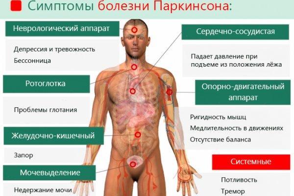симптоматика Паркинсонизма