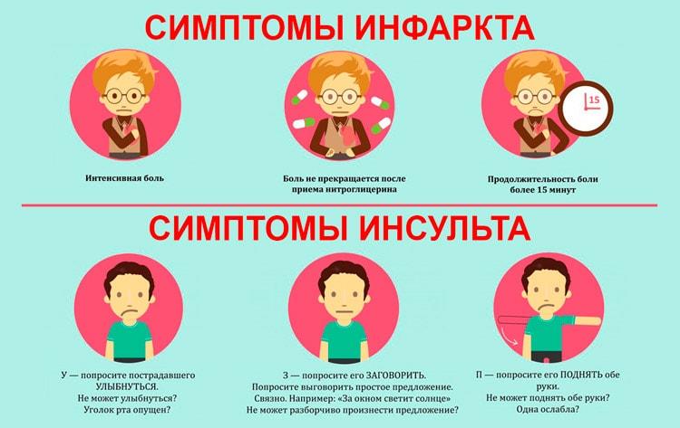 симптомы инфаркта и инсульта