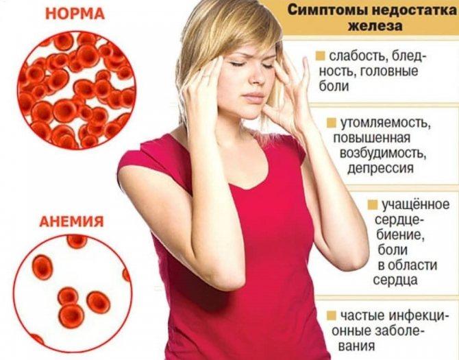 симптомы недостатка железа